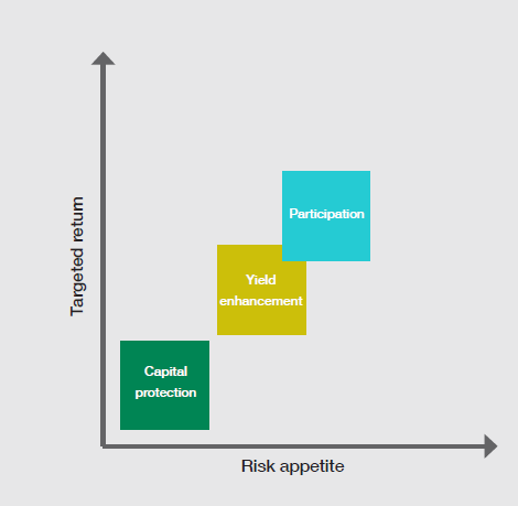 Structured_Products_Fig1.png