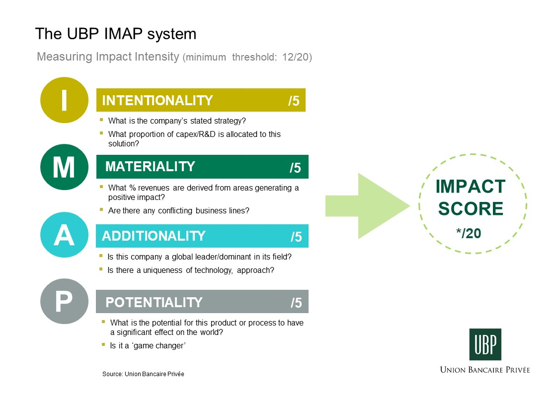Image of the UBP IMAP scoring system used by our impact investing experts.