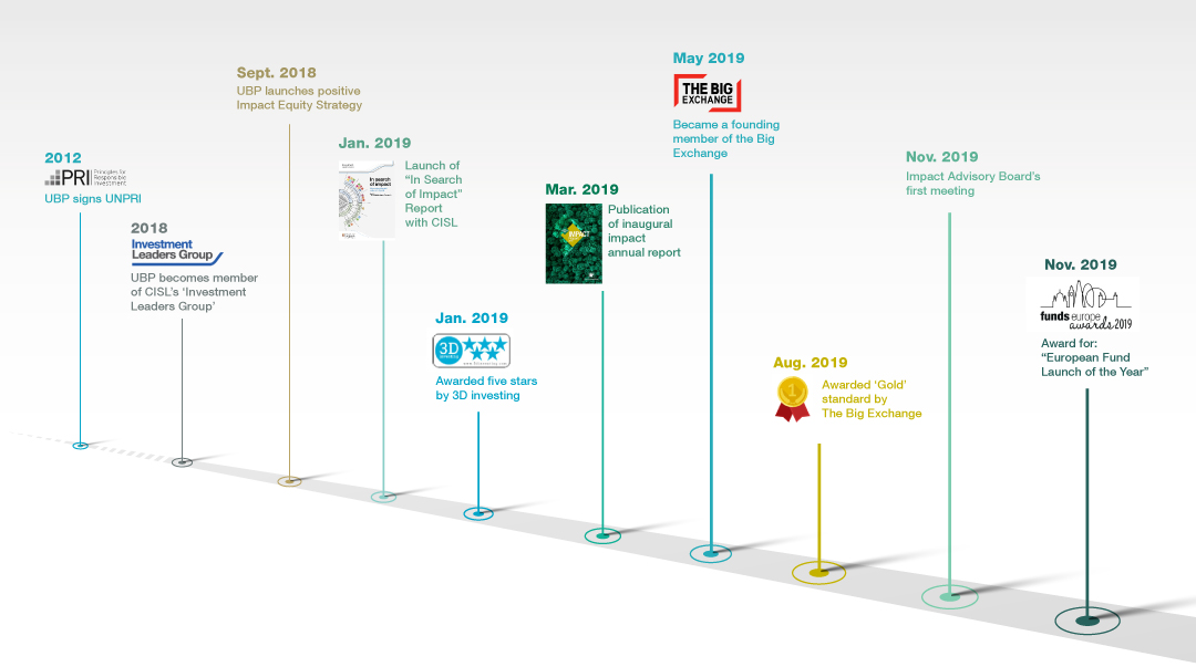 Timeline of UBP's key milestones in impact investing from 2012 to November 2019.
